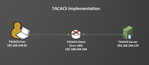 TACACS Implementation